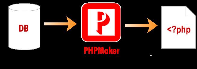 PHPMaker 2018.0.2 نرم افزار ساخت صفحات PHP. دانلود PHPMaker